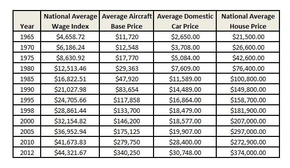 AC Comp Prices