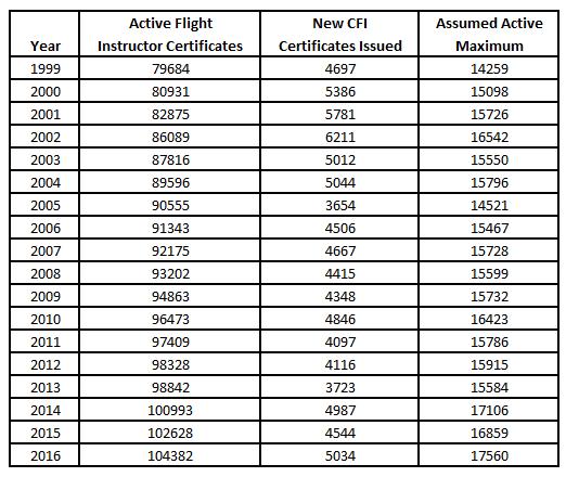80908c0be57 (Active Flight Instructor Certificates x 12%) + New CFI Certificates Issued    Assumed Active Maximum)